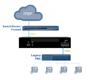 sip-to-itsp-voip-gateway-diagram