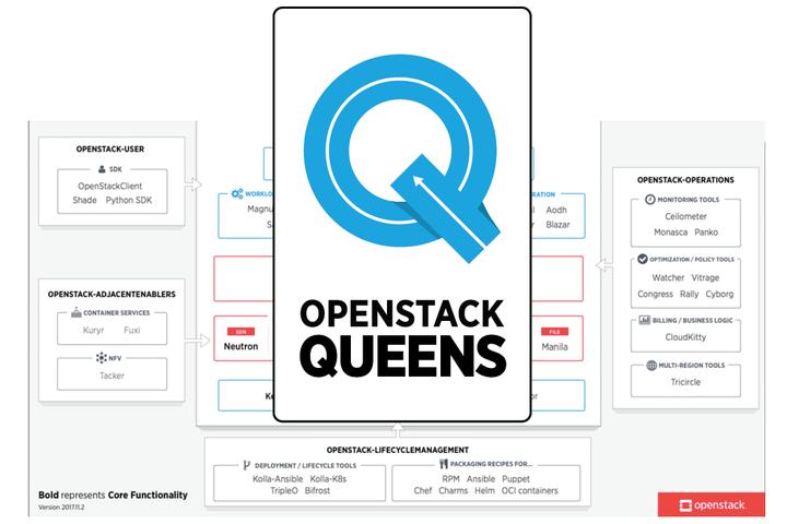 OpenStack-Queens-1088x725